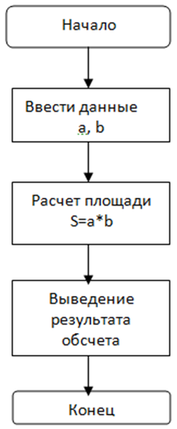 5 algoritmo