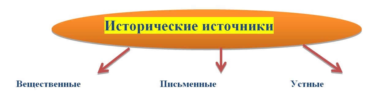 Isrorich istochniki